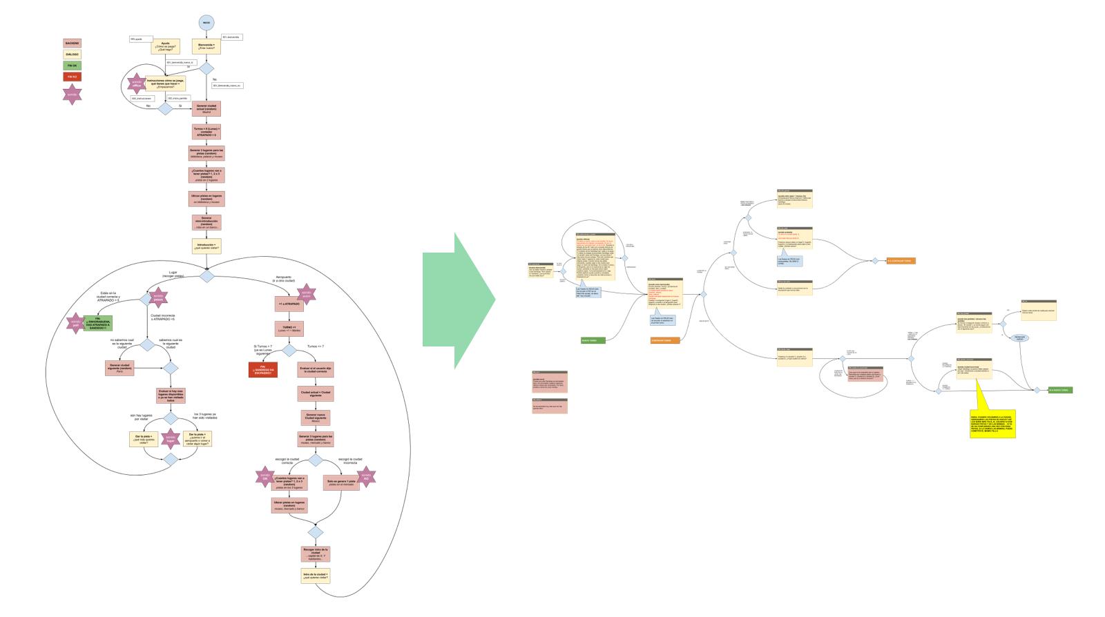 Transformación de un diagrama de flujo a conversación