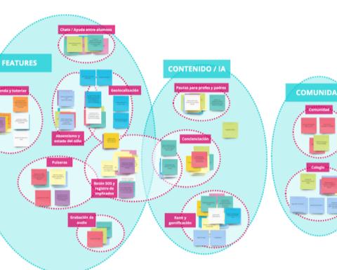 Dinámica UX: Affinity Diagram